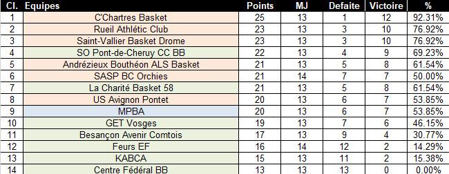 [J.13] MPBA (9ème) - La Charité Basket 58 (6ème) : 85 - 74 - Page 2 2019-12-02_15-43-25