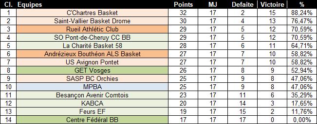 [J.17] MPBA (10ème) - Centre Fédéral BB (14ème) : 83 - 51 - Page 2 2019-12-22_11h47_58
